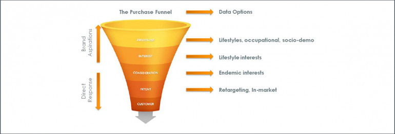 How to use different audience types in online advertising campaign planning