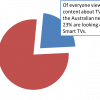 Insights for smart TV
