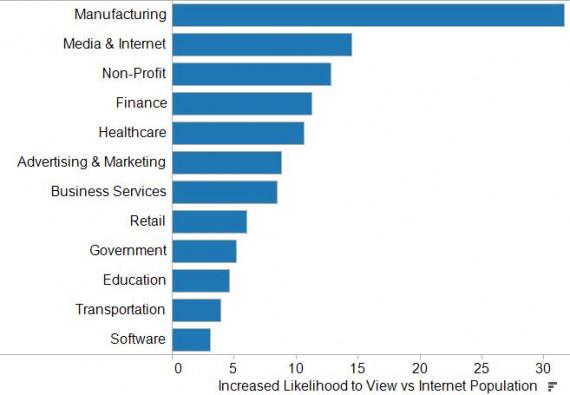 Jobs Insights
