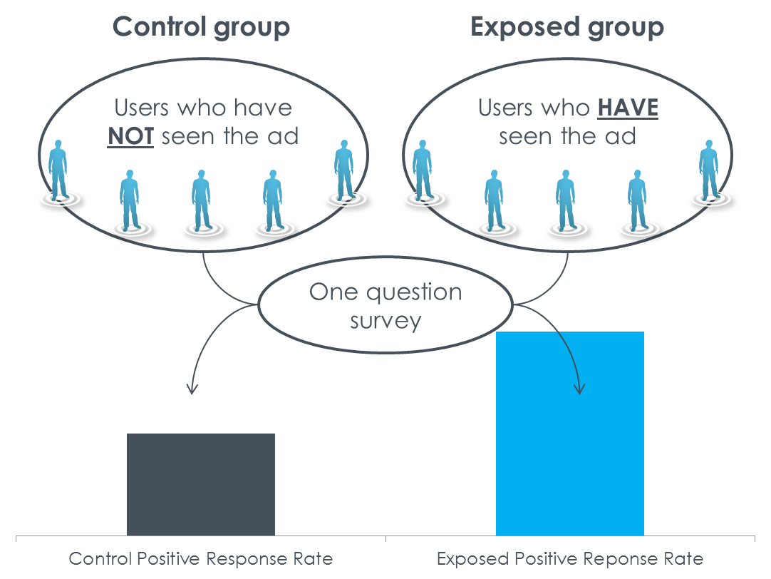 What is a Control Group? - Definition and Use ... - Study.com