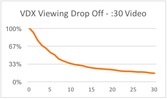 VDX Viewing Drop Off - :30 Video