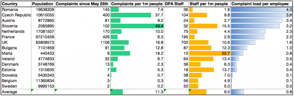 DPA GDPR Complaints by Country